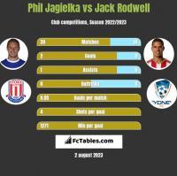Phil Jagielka vs Jack Rodwell h2h player stats