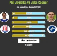 Phil Jagielka vs Jake Cooper h2h player stats