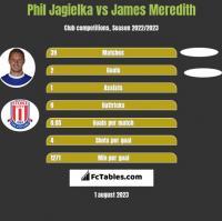 Phil Jagielka vs James Meredith h2h player stats
