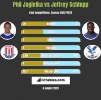 Phil Jagielka vs Jeffrey Schlupp h2h player stats
