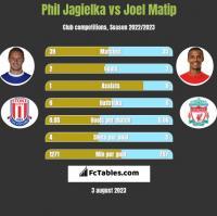 Phil Jagielka vs Joel Matip h2h player stats