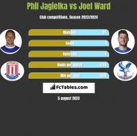 Phil Jagielka vs Joel Ward h2h player stats
