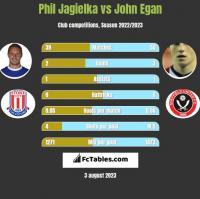 Phil Jagielka vs John Egan h2h player stats