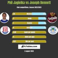 Phil Jagielka vs Joseph Bennett h2h player stats