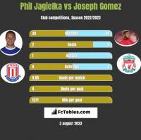 Phil Jagielka vs Joseph Gomez h2h player stats