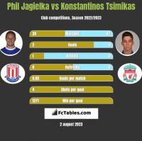 Phil Jagielka vs Konstantinos Tsimikas h2h player stats