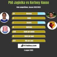 Phil Jagielka vs Kortney Hause h2h player stats