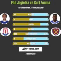 Phil Jagielka vs Kurt Zouma h2h player stats