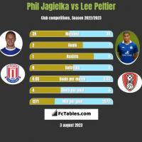 Phil Jagielka vs Lee Peltier h2h player stats