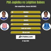Phil Jagielka vs Leighton Baines h2h player stats