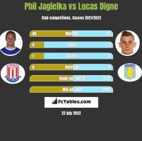 Phil Jagielka vs Lucas Digne h2h player stats