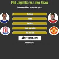 Phil Jagielka vs Luke Shaw h2h player stats