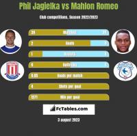 Phil Jagielka vs Mahlon Romeo h2h player stats