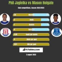 Phil Jagielka vs Mason Holgate h2h player stats