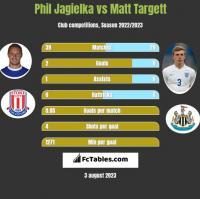 Phil Jagielka vs Matt Targett h2h player stats