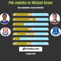 Phil Jagielka vs Michael Keane h2h player stats