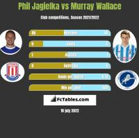 Phil Jagielka vs Murray Wallace h2h player stats