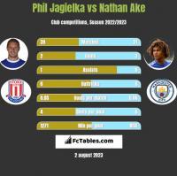Phil Jagielka vs Nathan Ake h2h player stats