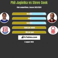 Phil Jagielka vs Steve Cook h2h player stats