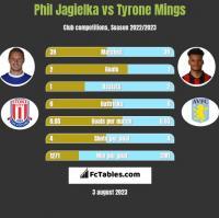 Phil Jagielka vs Tyrone Mings h2h player stats