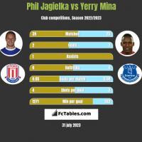 Phil Jagielka vs Yerry Mina h2h player stats