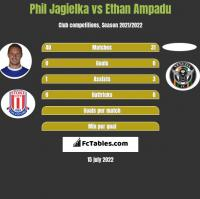 Phil Jagielka vs Ethan Ampadu h2h player stats