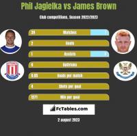 Phil Jagielka vs James Brown h2h player stats