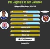 Phil Jagielka vs Ben Johnson h2h player stats
