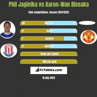 Phil Jagielka vs Aaron-Wan Bissaka h2h player stats