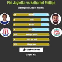 Phil Jagielka vs Nathaniel Phillips h2h player stats