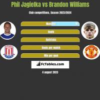 Phil Jagielka vs Brandon Williams h2h player stats