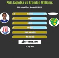 Phil Jagielka vs Brandon Williams h2h player stats
