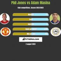 Phil Jones vs Adam Masina h2h player stats
