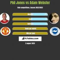 Phil Jones vs Adam Webster h2h player stats