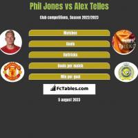 Phil Jones vs Alex Telles h2h player stats