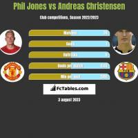 Phil Jones vs Andreas Christensen h2h player stats