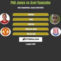 Phil Jones vs Axel Tuanzebe h2h player stats