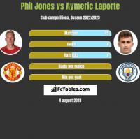 Phil Jones vs Aymeric Laporte h2h player stats