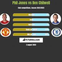 Phil Jones vs Ben Chilwell h2h player stats