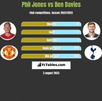 Phil Jones vs Ben Davies h2h player stats