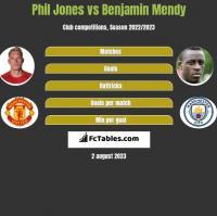 Phil Jones vs Benjamin Mendy h2h player stats