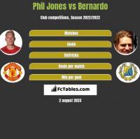 Phil Jones vs Bernardo h2h player stats