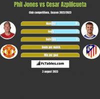 Phil Jones vs Cesar Azpilicueta h2h player stats