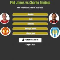 Phil Jones vs Charlie Daniels h2h player stats