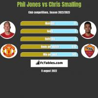 Phil Jones vs Chris Smalling h2h player stats