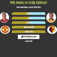 Phil Jones vs Craig Cathcart h2h player stats