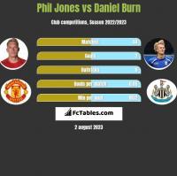 Phil Jones vs Daniel Burn h2h player stats