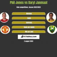 Phil Jones vs Daryl Janmaat h2h player stats