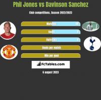 Phil Jones vs Davinson Sanchez h2h player stats