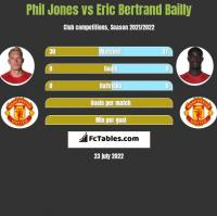 Phil Jones vs Eric Bertrand Bailly h2h player stats